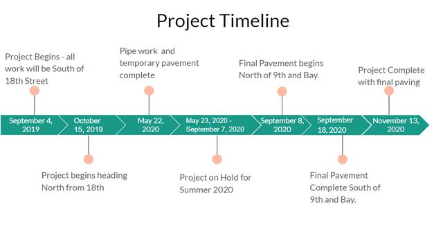 Timeline for Force Main Project